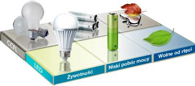 FlexScan EV2316W - Podświetlenie LED