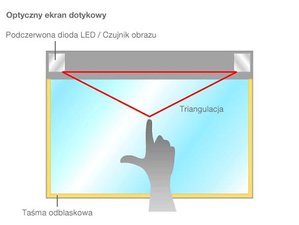 Optyczny ekran dotykowy